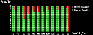 Stylish graph displays individual repetition history and encurages you to perform as good as last time you performed this workout